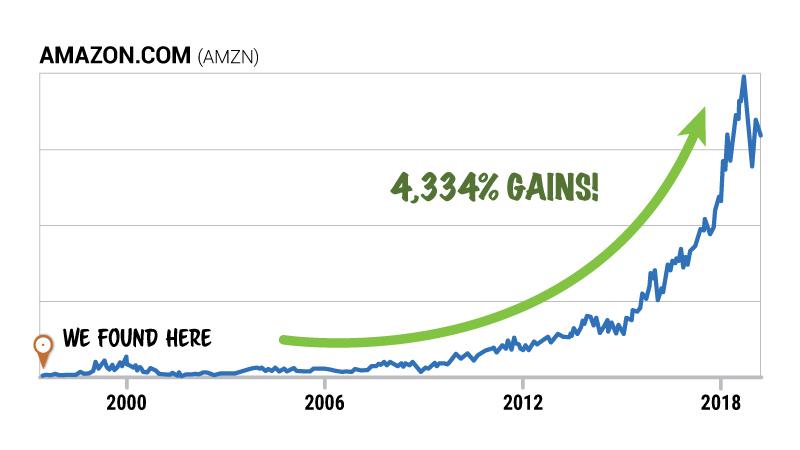 Chart: Amazon Gains 4,334%!